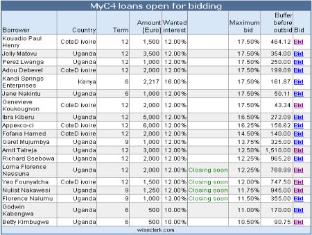 Myc4 bidding tool