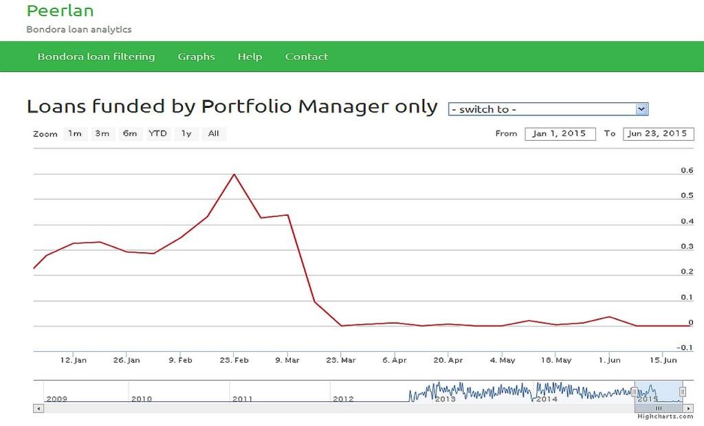 Portfolio Manager Funding from Peerlan - 2015-06-23 snapshot