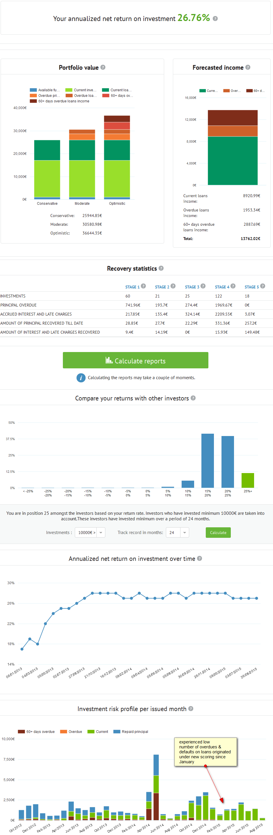Bondora Statistic for My Portfolio 08/2015