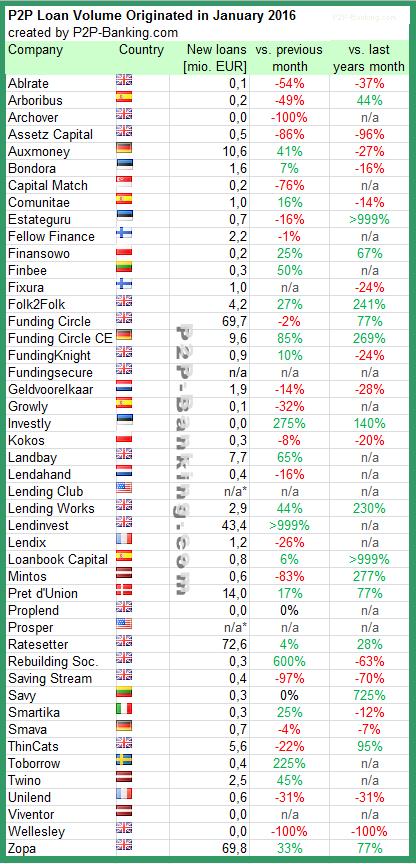 Marketplace Lending Statistics 01/2016