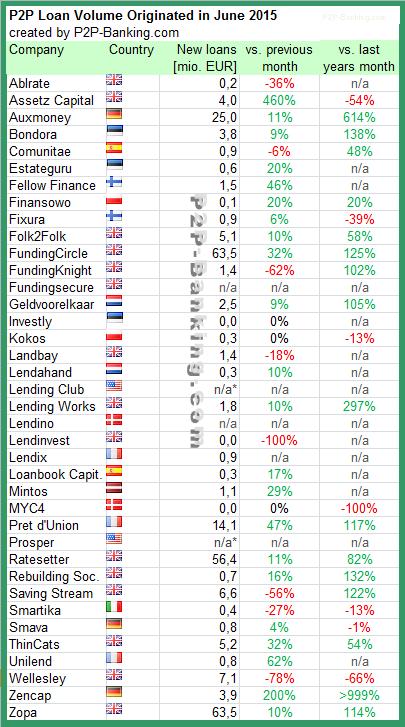P2P Lending Volume 06/2015