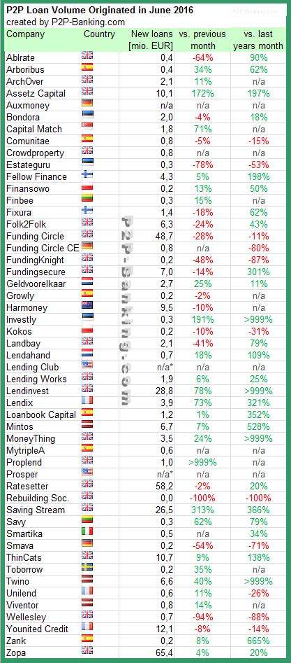 P2P Lending Statistic 06/2016