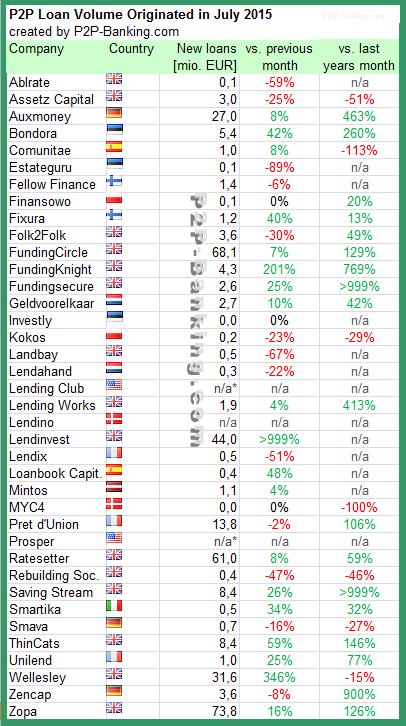 International P2P Lending Volume 07 / 2015
