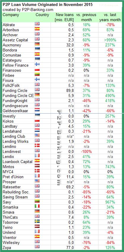 P2P Lending Volume 11/2015