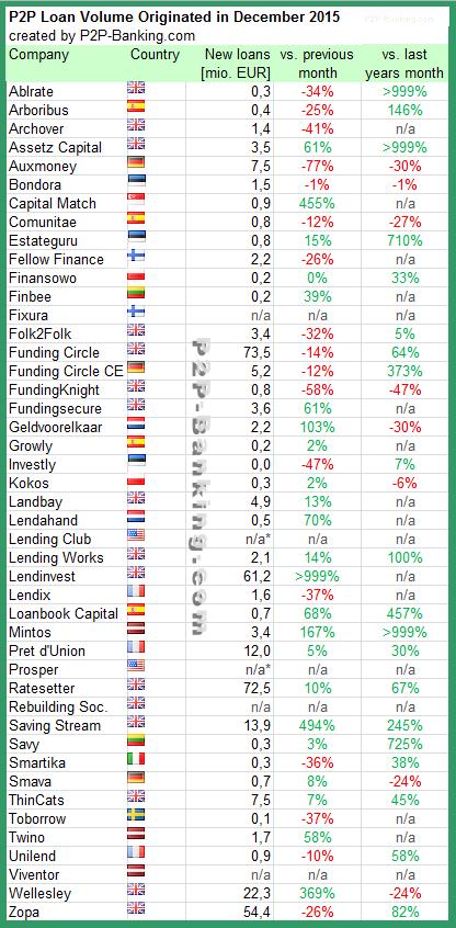 P2P Lending Volume 12/2015