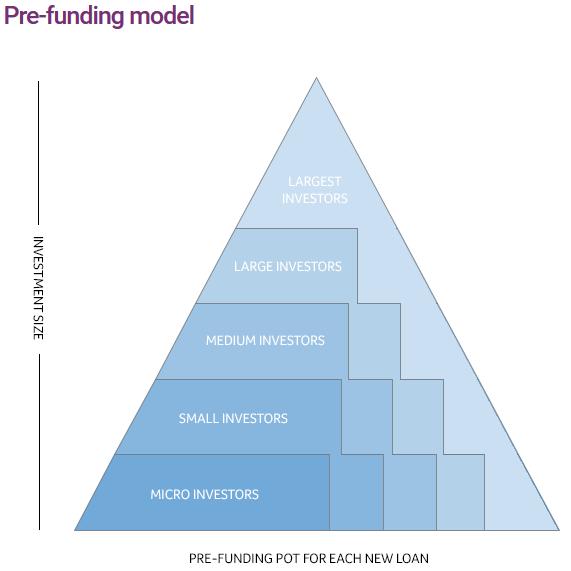 Savingstream Prefunding Model