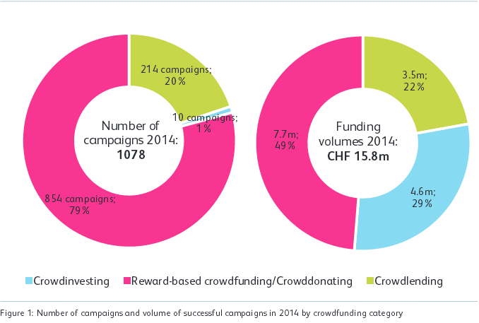 Crowdfunding Market Switzerland 2014
