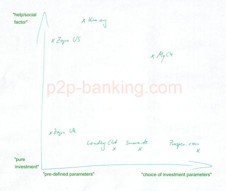 p2p lending services