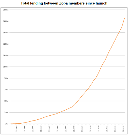 Zopa Turns 7 Arranged Over 180m Pounds In Loans P2p Banking