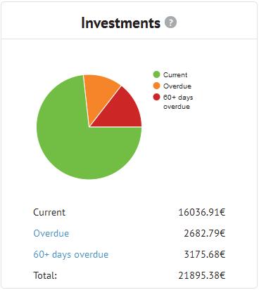 Bondora Investment 08/2015
