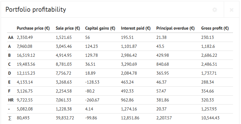 bondora portfolio profitability
