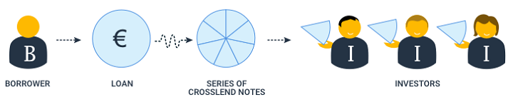 Crosslend Notes