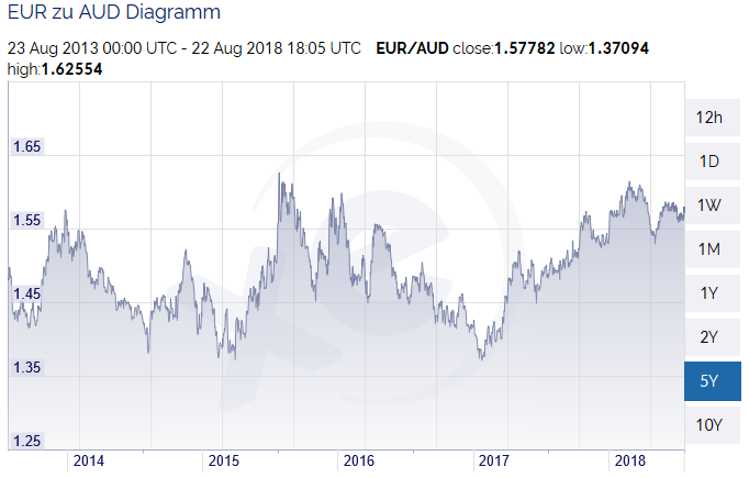 Currency EUR AUD chart