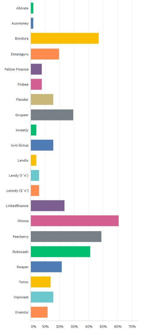 Best p2p lending platforms by German investor survey