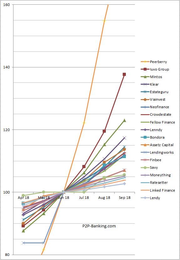 P2P Lending Investor Statistic