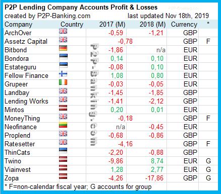 p2p lending companies profitable