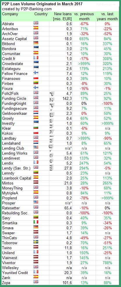 P2P Lending Statistic 03/2017