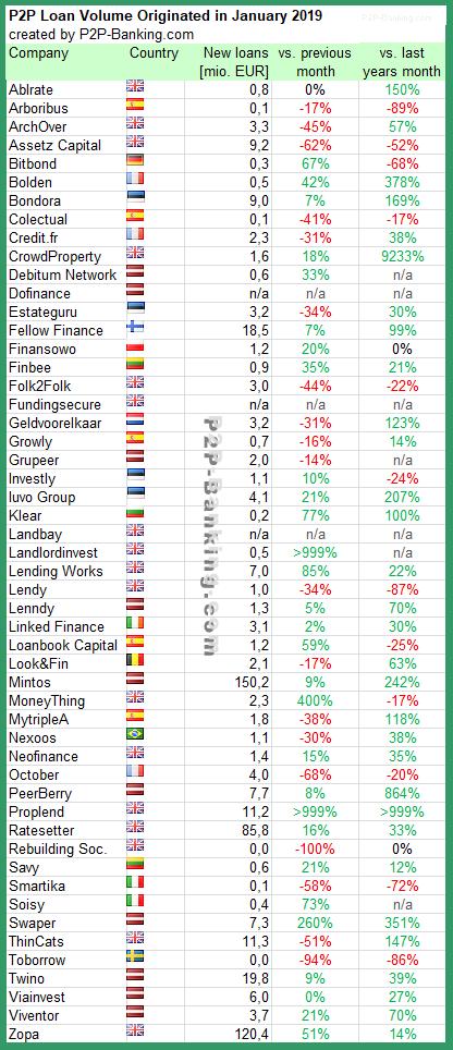 P2P Lending Statistic January 2019