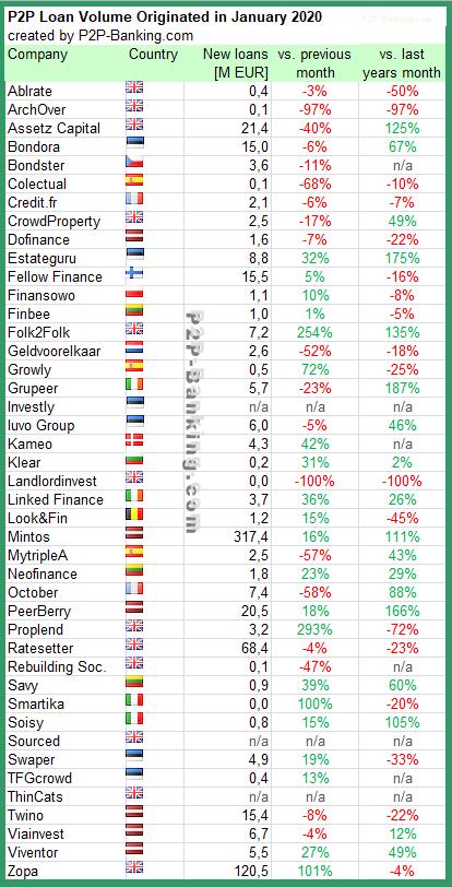 p2p lending statistic january 2020