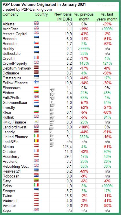 p2p lending statistic january 2021