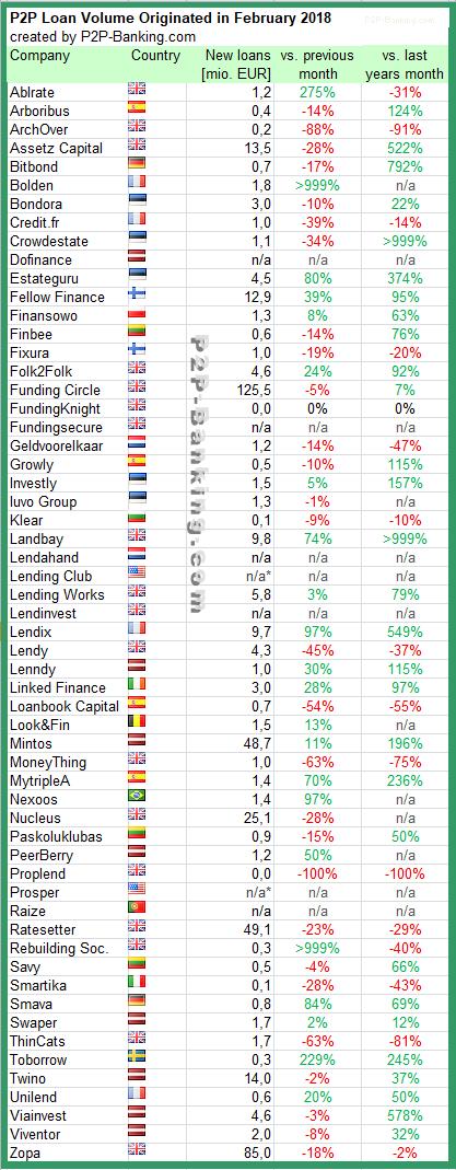 P2P Lending Statistic February 2018