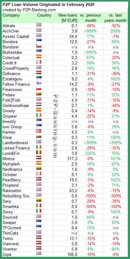 p2p lending statistic february 2020