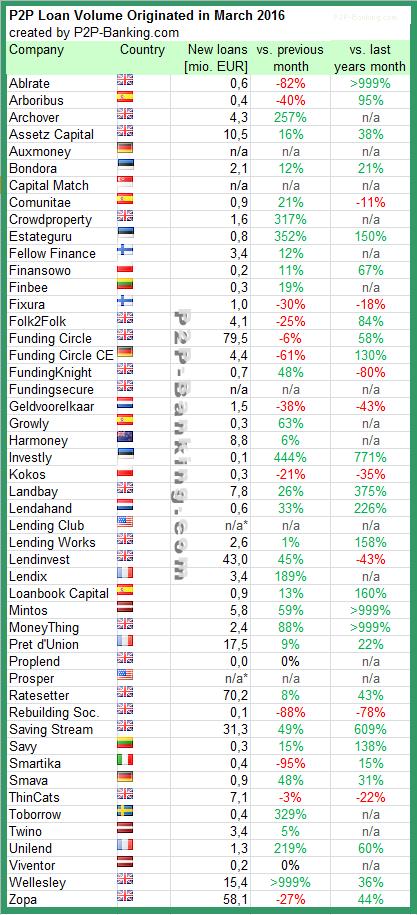 P2P Lending Statistic 03/2016