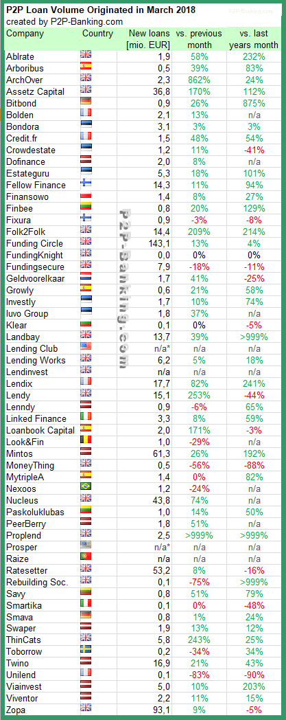 P2P Lending Statistic March 2018