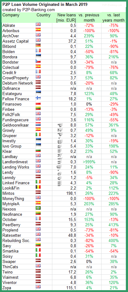 P2P Lending volume statistic March 2019