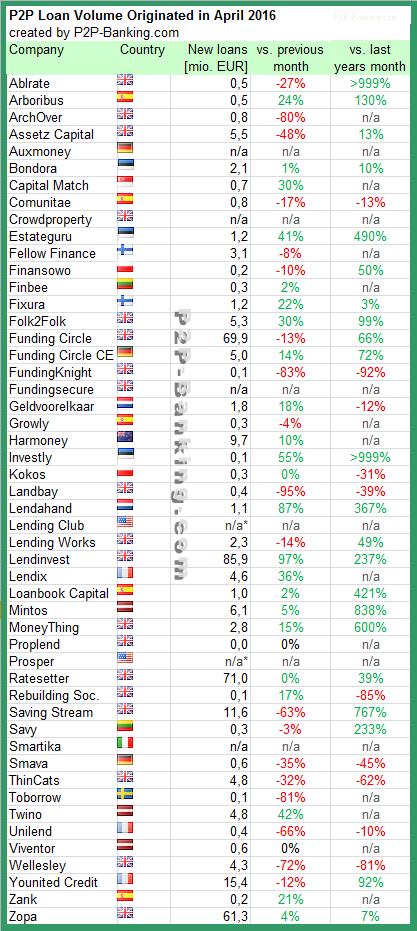 P2P Lending Statistic April 2016