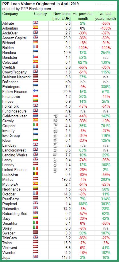 P2P Lending Statistic April 2019