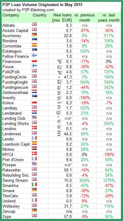 P2P Lending Volume 05/2015