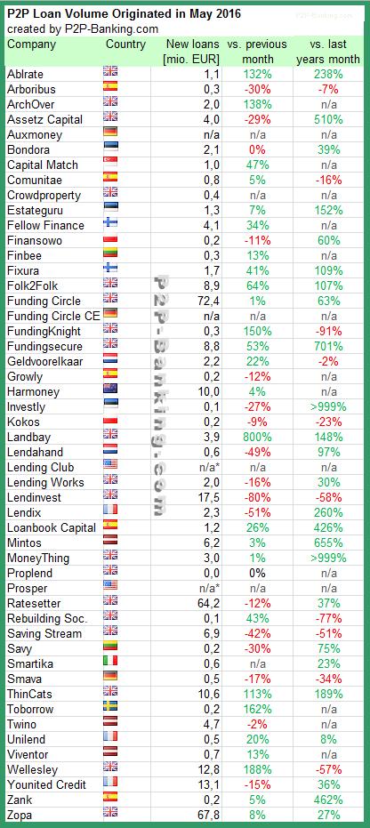 P2P lending Volume May 2016