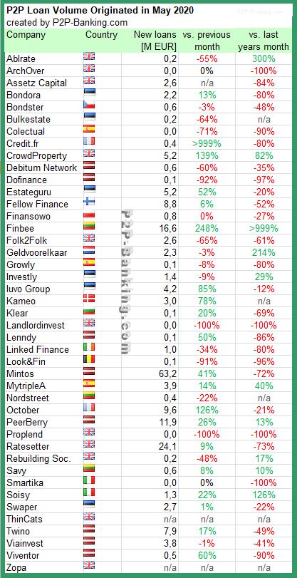 p2p lending statistic may 2020