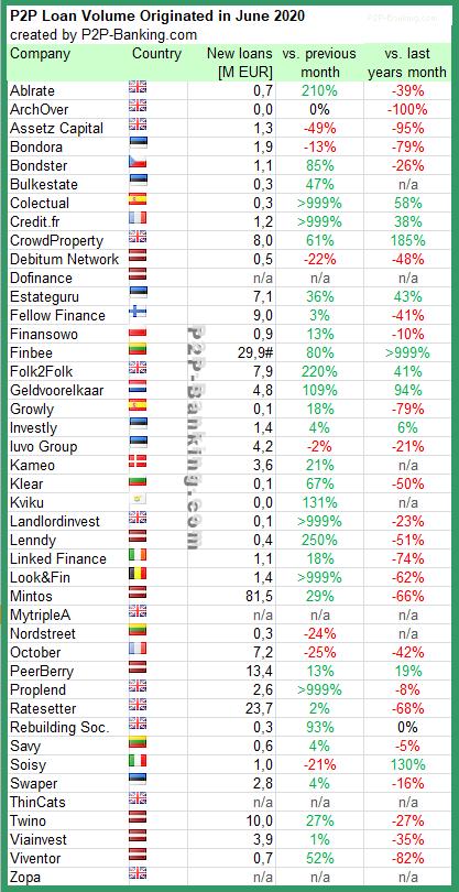 p2p lending statistics June 2020