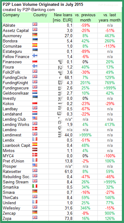International P2P Lending Volume 07 / 2015