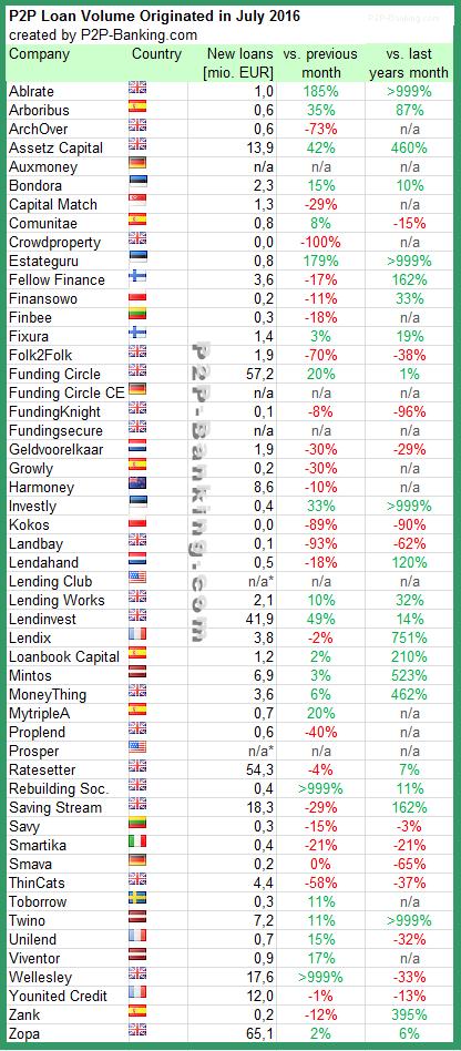 P2P Lending statistic july 2016
