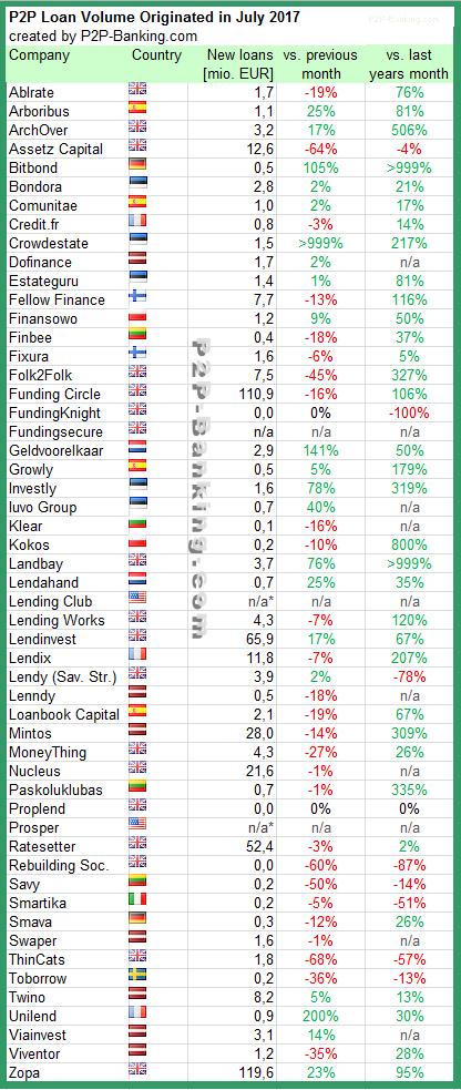 P2P Lending statistics July 2017