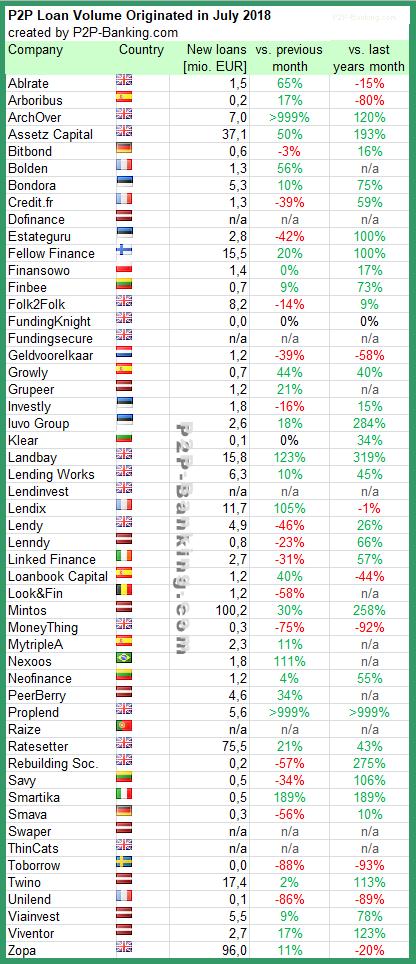 P2P Lending Statistic July 2018