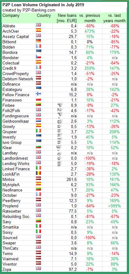 p2p lending stats July 2019