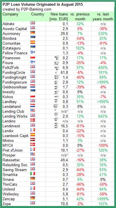 P2P Lending Volume 08/2015