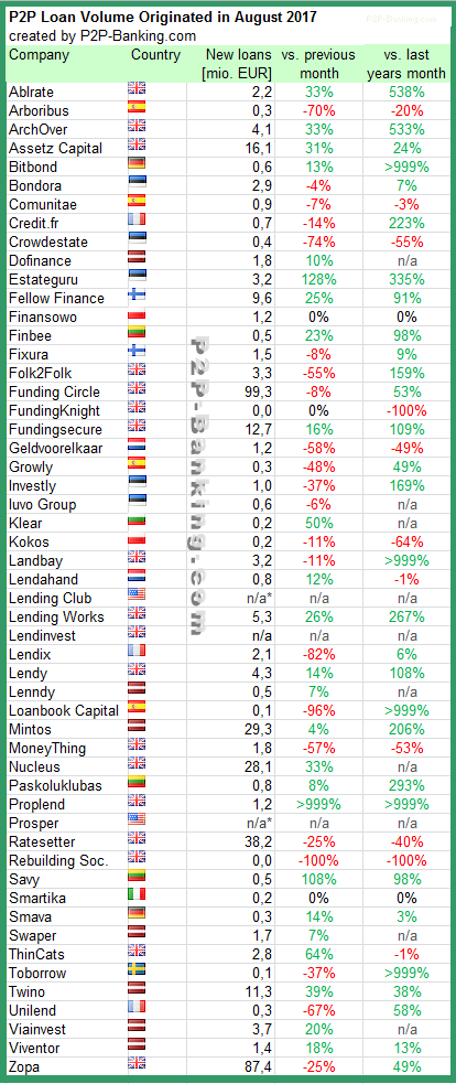 P2P Lending Statistic August 2017