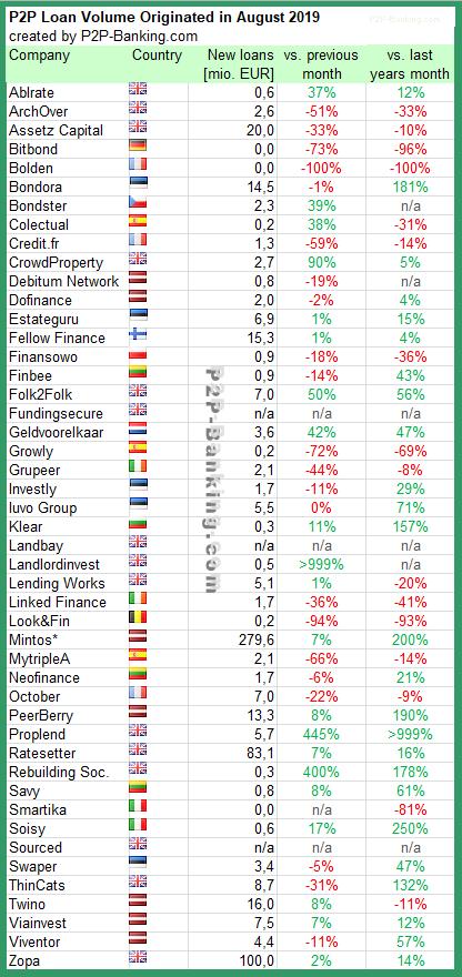 P2P Lending Statistic 08/2019