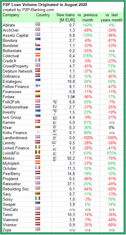 international p2p lending statistic august 2020