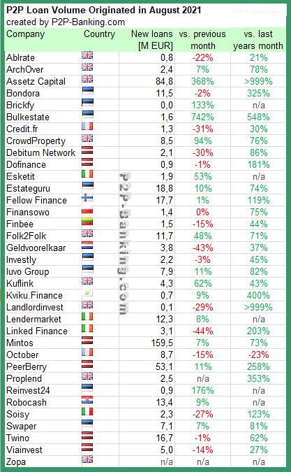 p2p lending statistics august 2021
