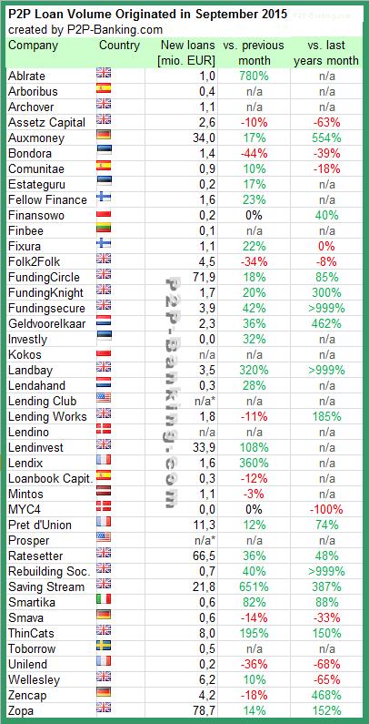 P2P Lending Statistic 09/2015