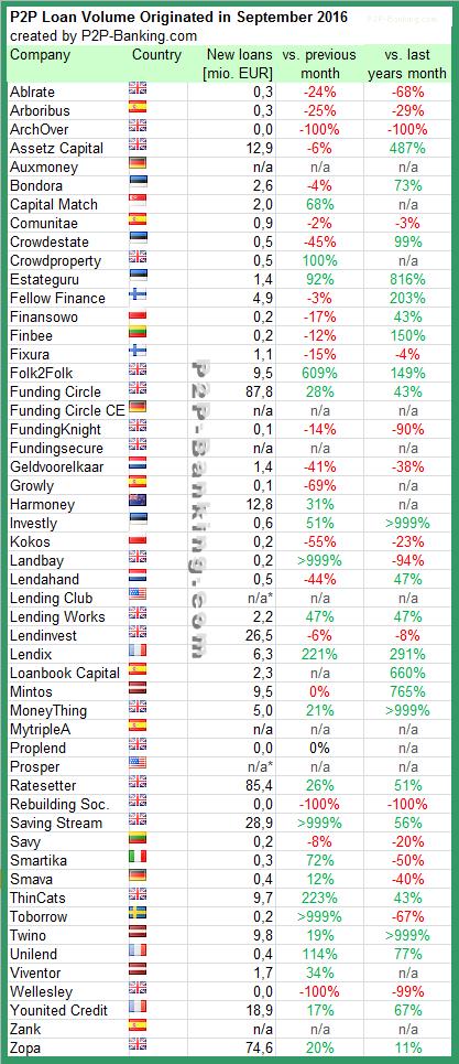 P2P Lending Statistic Sep. 2016