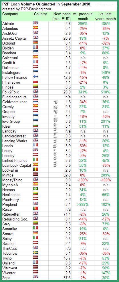 P2P Lending Stats September 2018