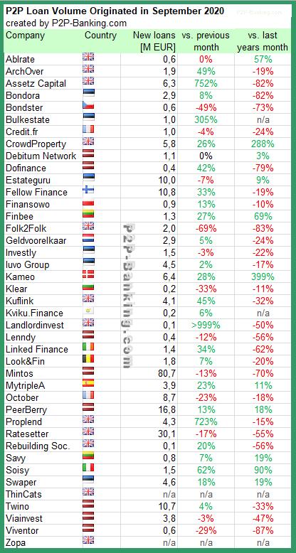 p2p lending statistics September 2020