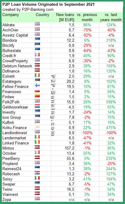 p2p lending statistic September 2021
